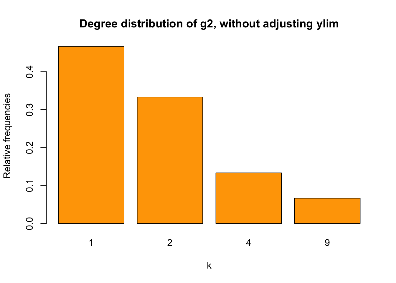 bar chart for g2 without adusting ylim