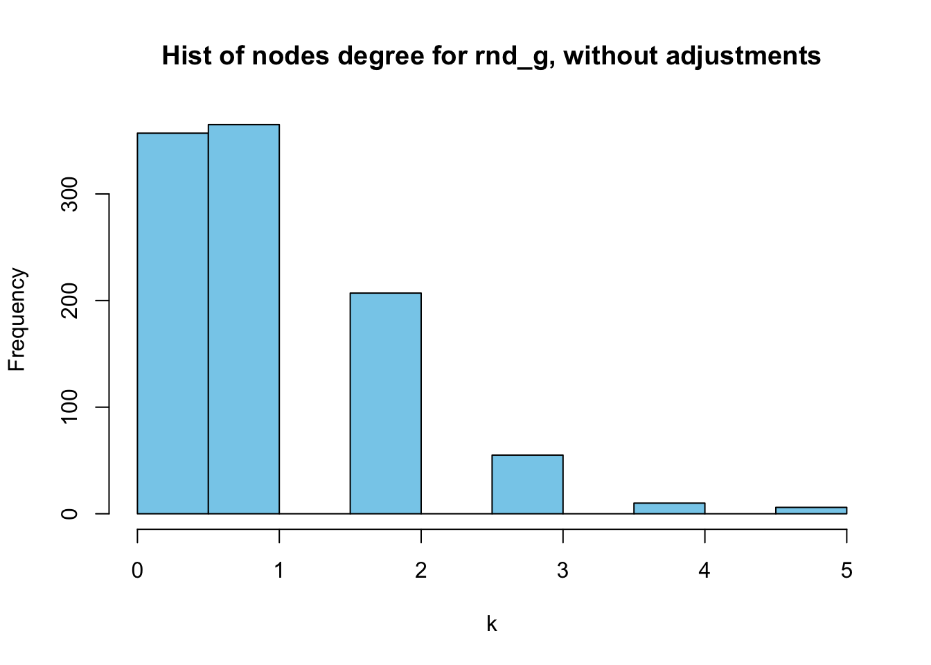 Histogram of random_graph's nodes degrees, without adjustments
