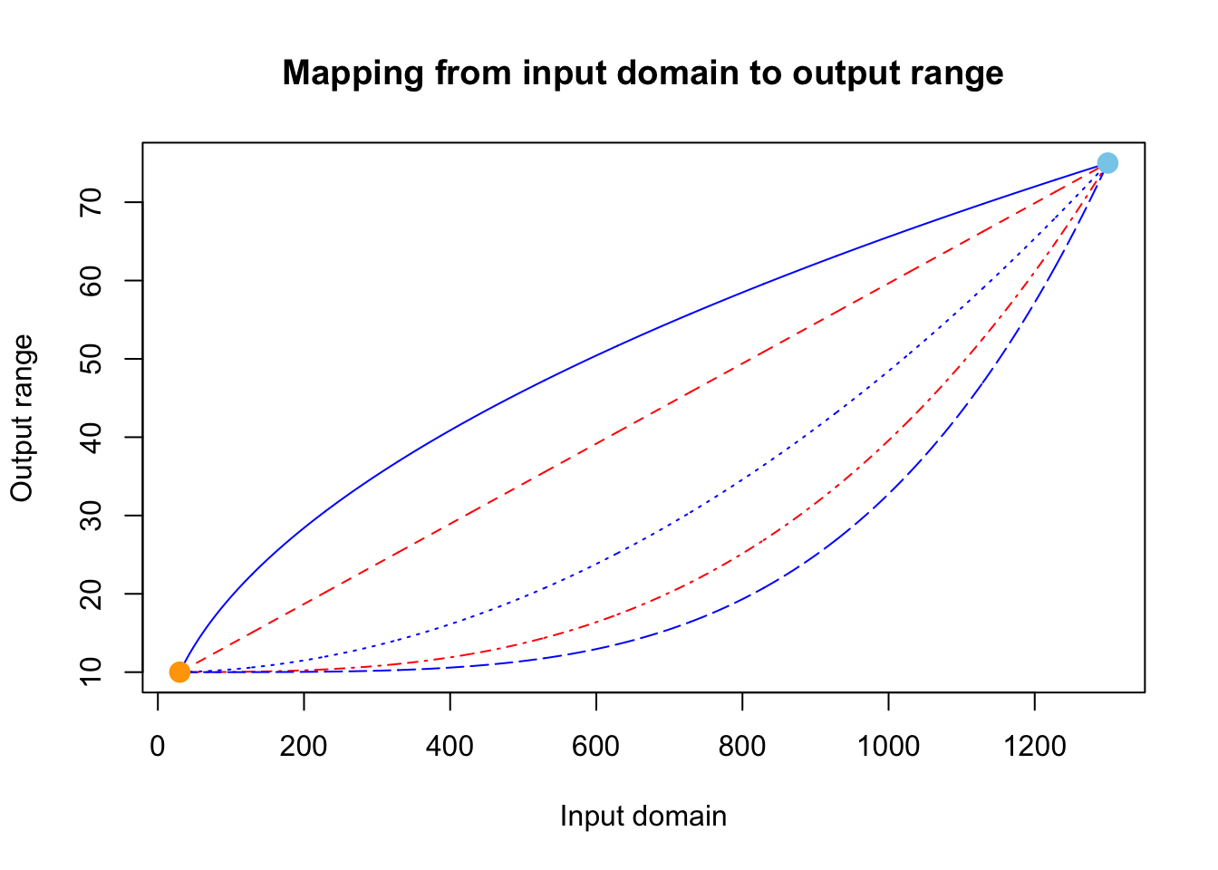 Mapping from input domain to output range